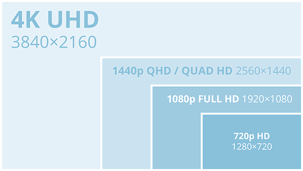 Difference between QHD, FHD and 4K