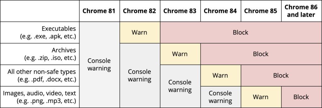 Chrome-insecure-mixed-content-blocking-table